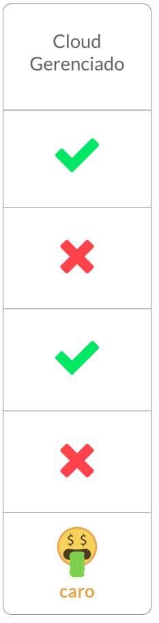 imagem comparação gerenciada